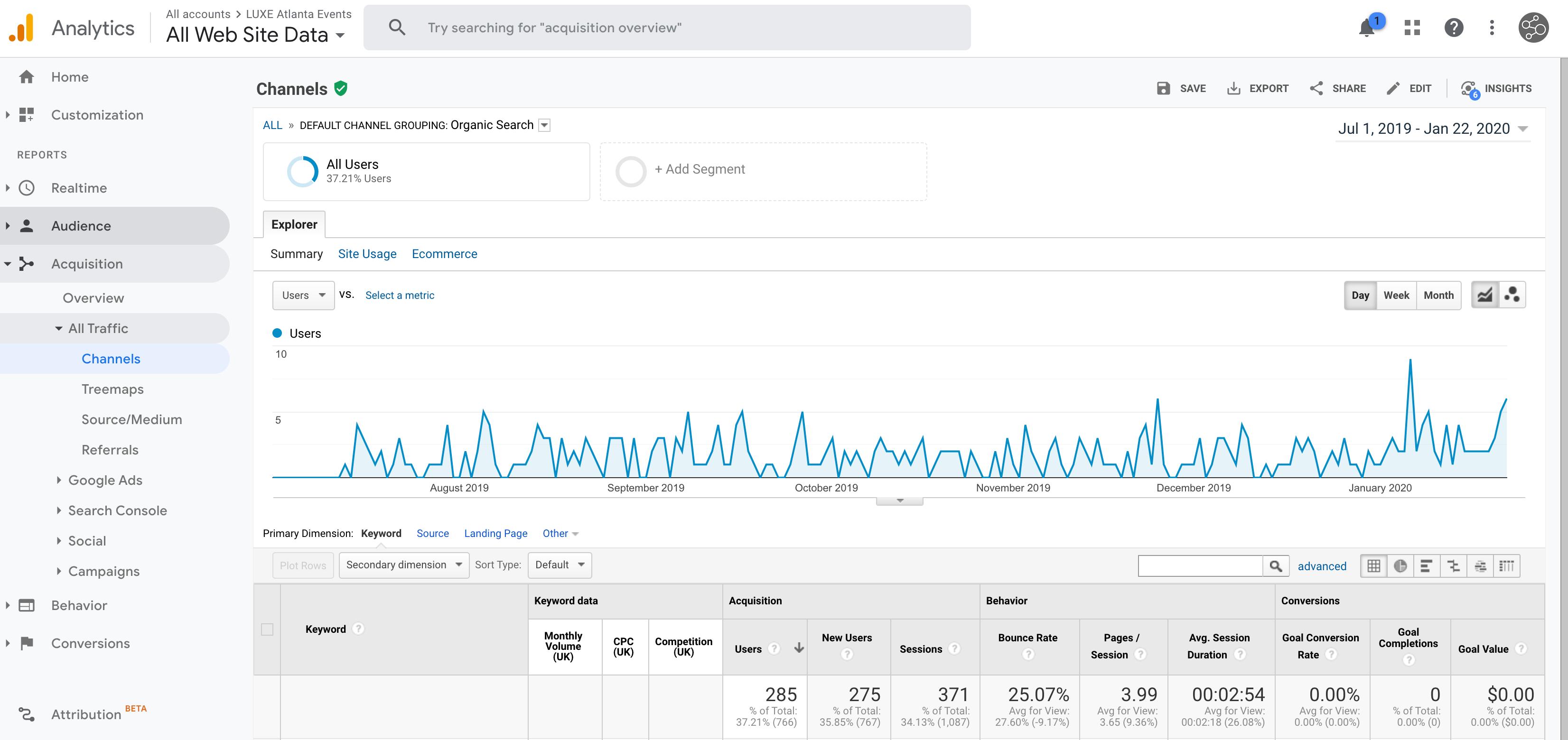 Google Analytics Screenshot of Wix SEO data