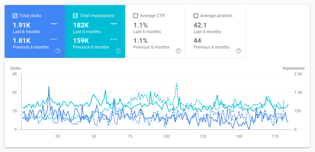 Google Search Console data showing wedding photographer SEO
