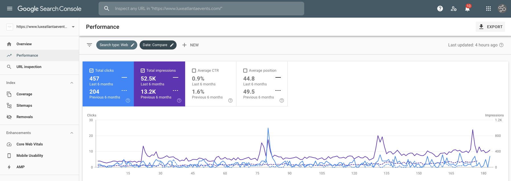 Google Search Console Performance Case Study