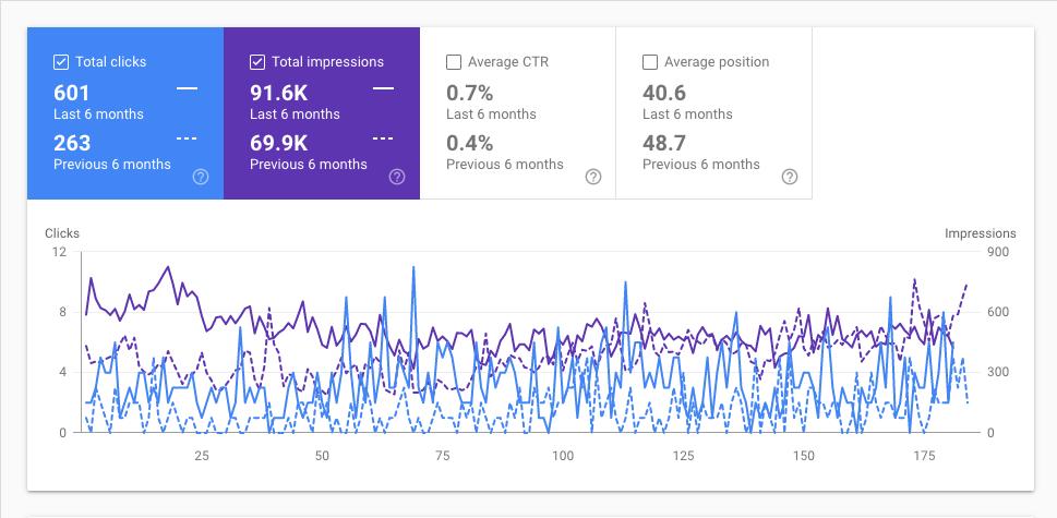 screenshot of Google Search Console data