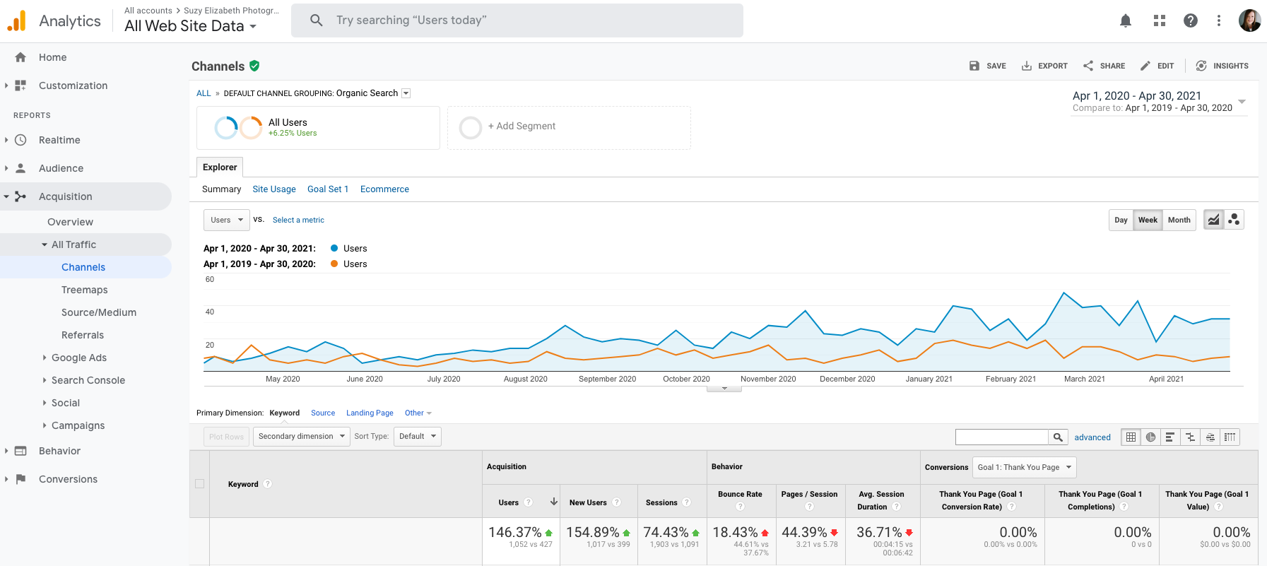 Screenshot showing Google Analytics traffic SEO improvements